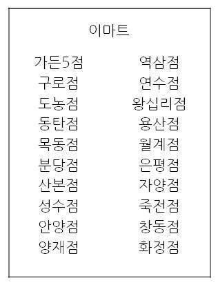 A full list of 느린 마을 Emart locations