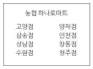 A full list of 느린 마을 Nonghyup Hanaro Mart locations